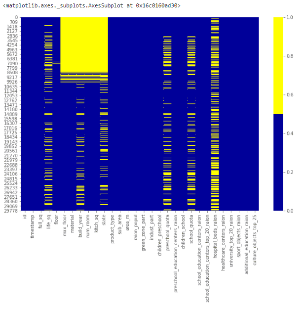 missing data heatmap