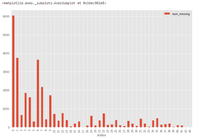 missing data histogram