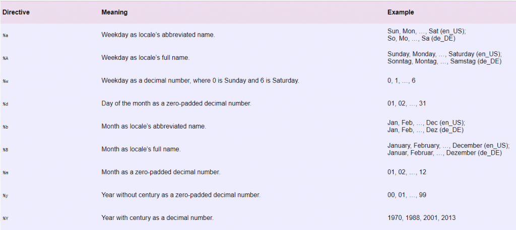 python date time format list