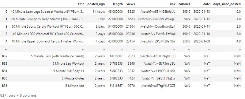 youtube videos dataset